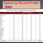 Indonesia obesity - bariatrics and weight-loss surgery