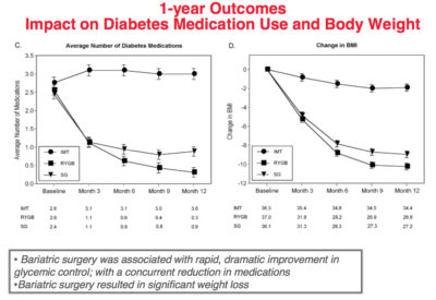 Impact on Diabetic Medication Use