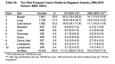 cancer top deaths women
