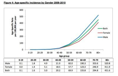 colorectal cancer age specific incidence
