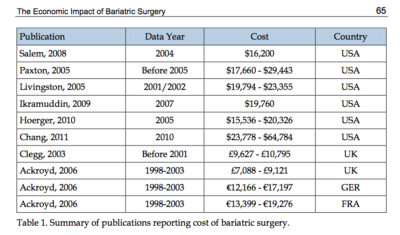 cost of bariatric surgery