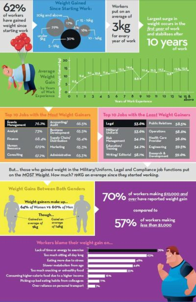 weight-gain-infographic-data